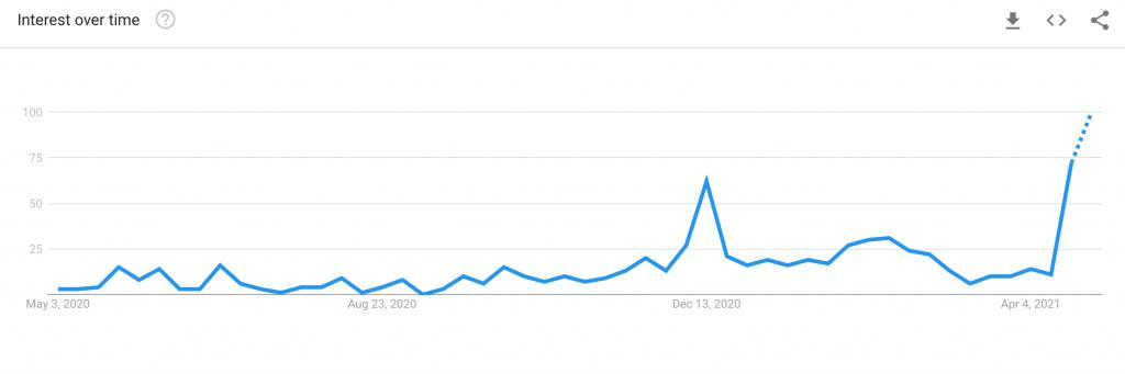 mindmed google search data
