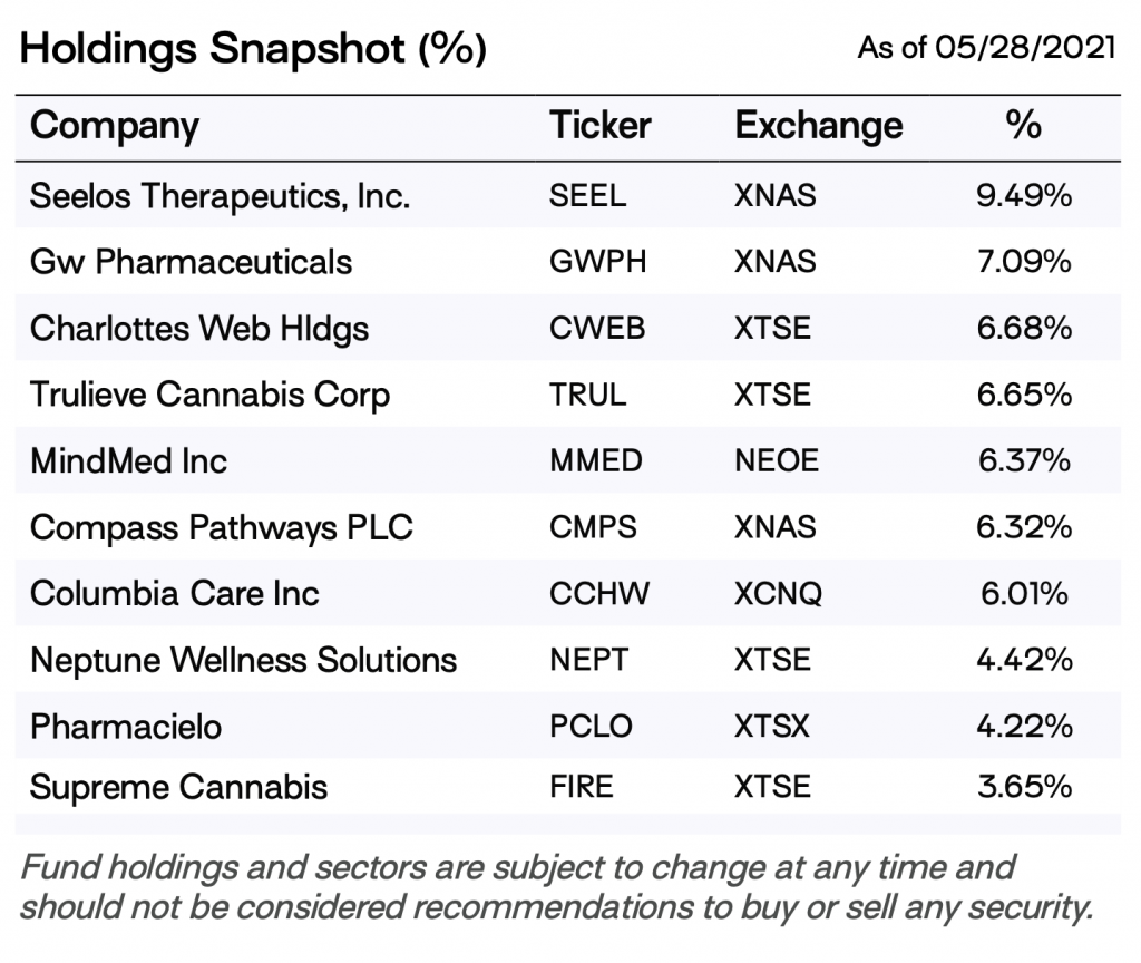 defiance psychedelic ETF holdings