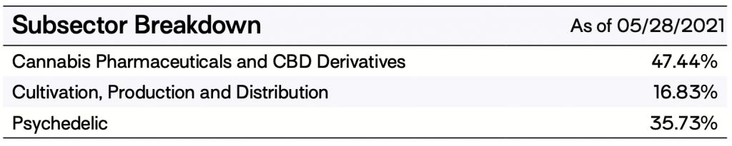 defiance psychedelic ETF sector breakdown