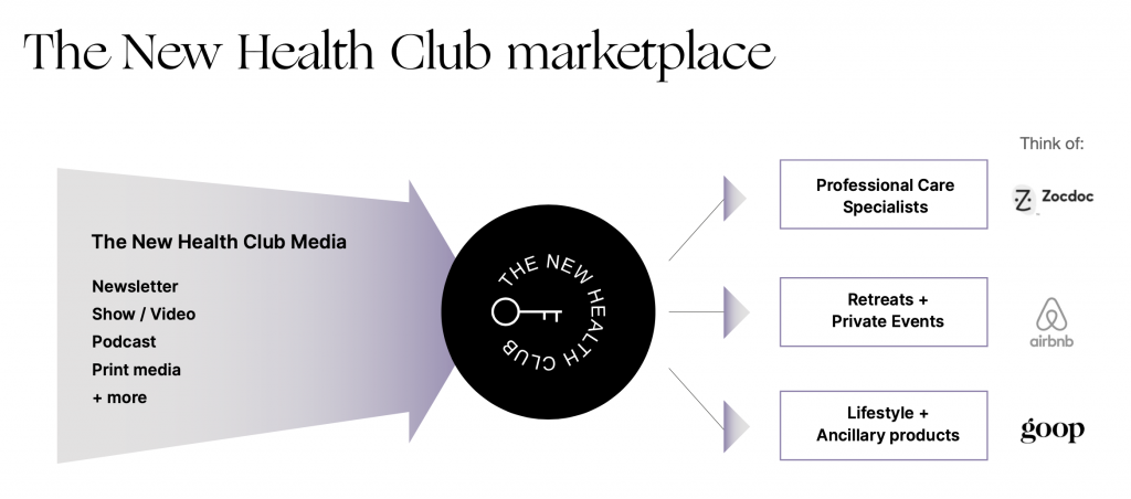 The new health club marketplace