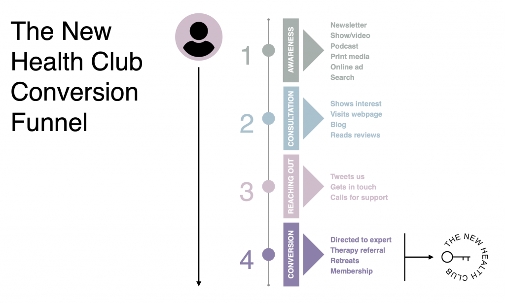 the new health club funnel