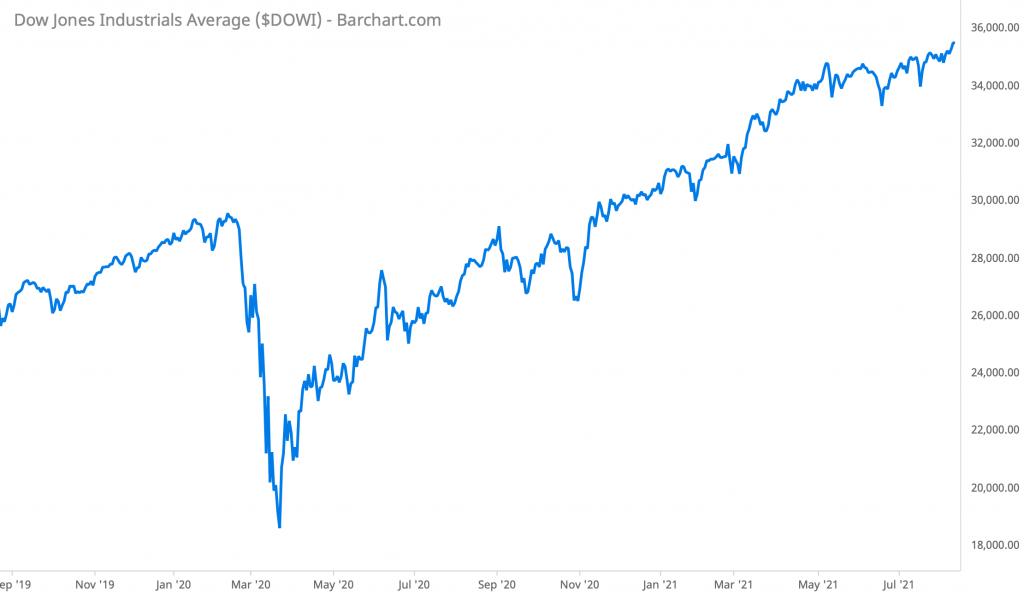 Dow Jones Industrials Average Performance