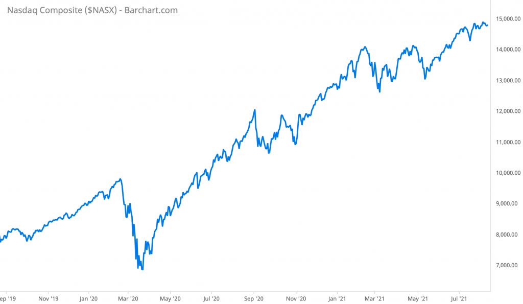 NASDAQ performance