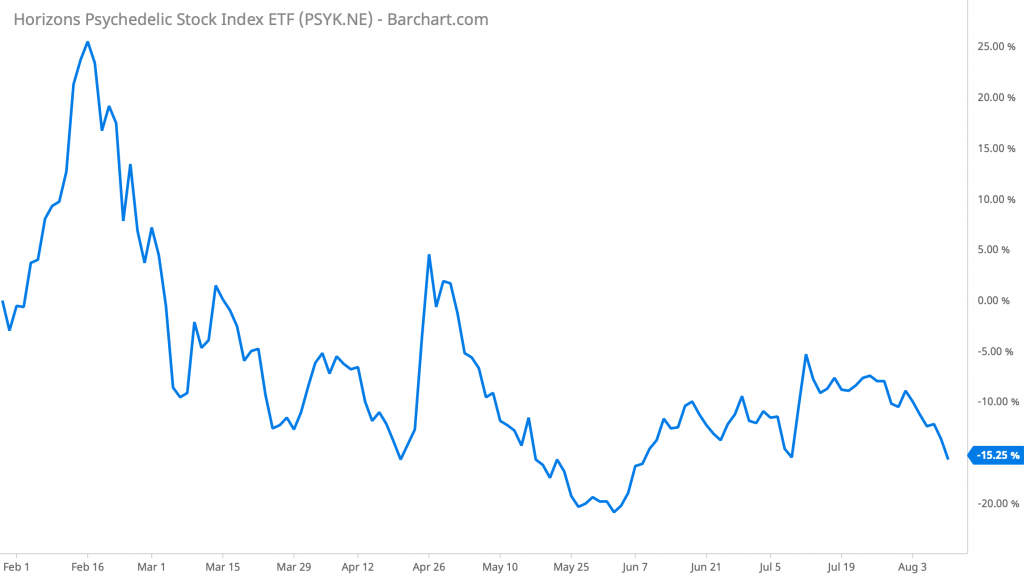 Horizons Psychedelic Stock Index ETF (PSYK) performance
