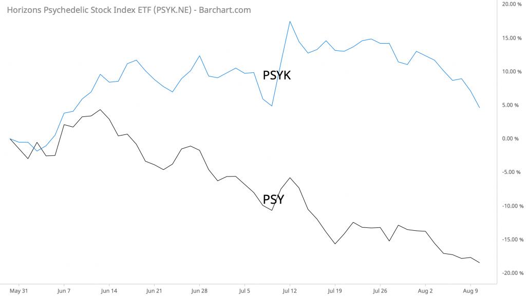 PSY vs PSYK performance since 5/28/21