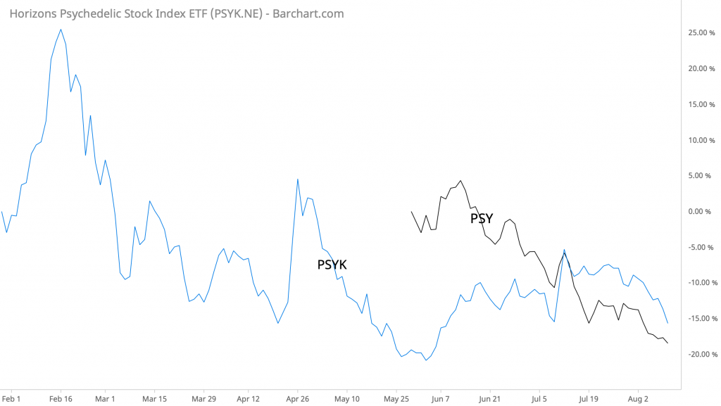 PSY vs PSYK performance year to date