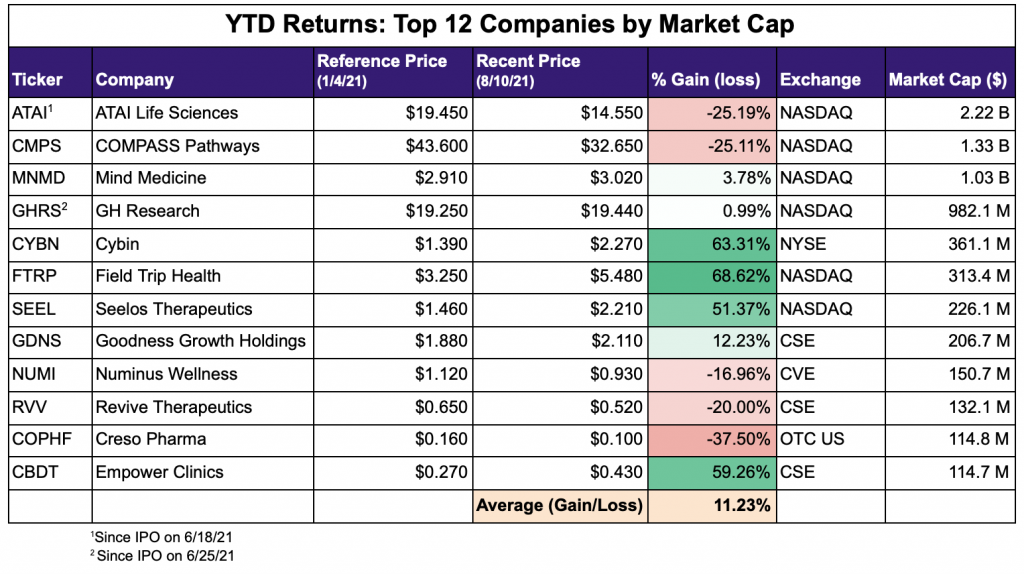 Psychedelic Stocks Year to Date Returns