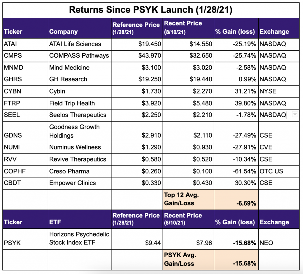 Psychedelic stock returns since PSYK launch