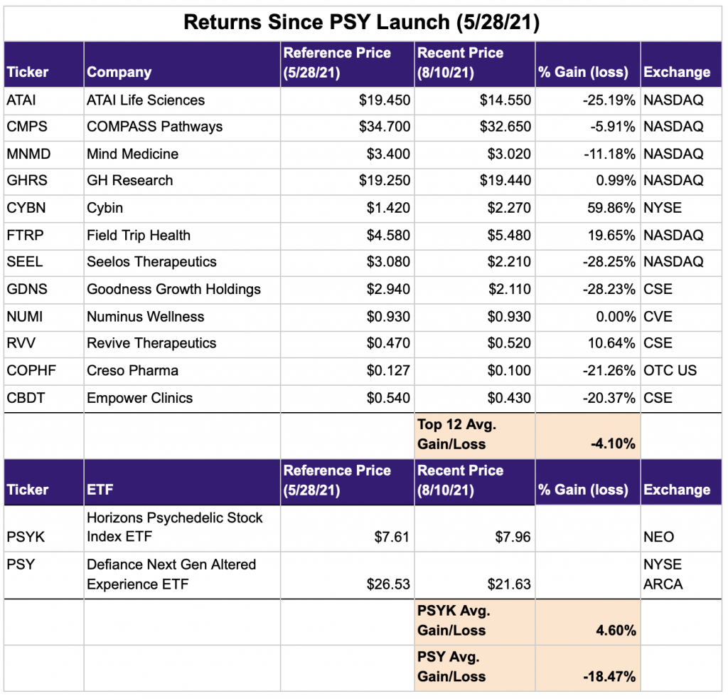Psychedelic stock returns since PSY ETF launch
