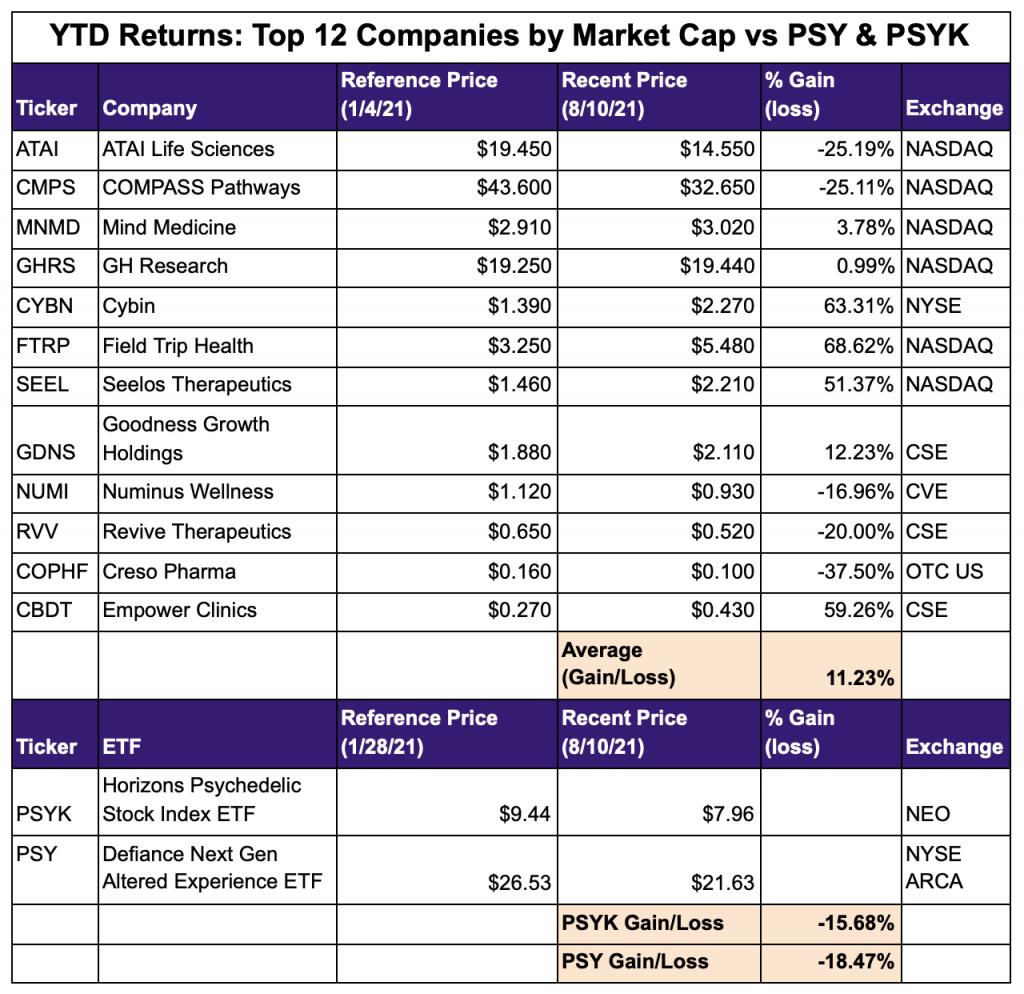Psychedelic stocks vs psychedelic ETFs