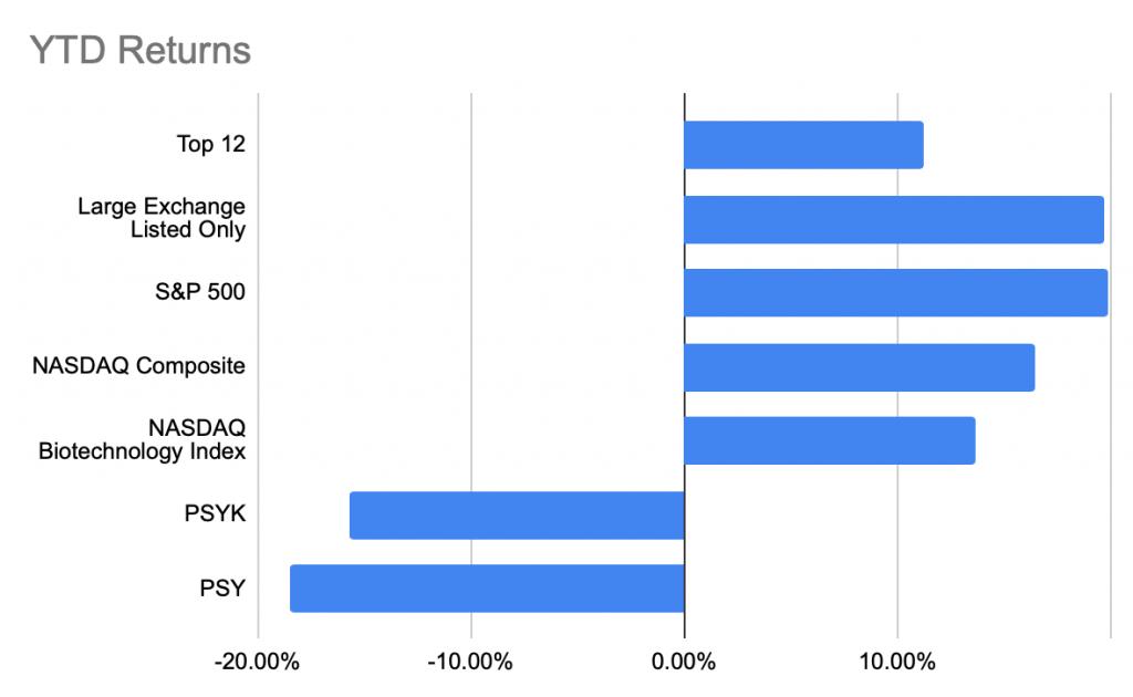 Psychedelic stocks vs ETFs vs traditional markets